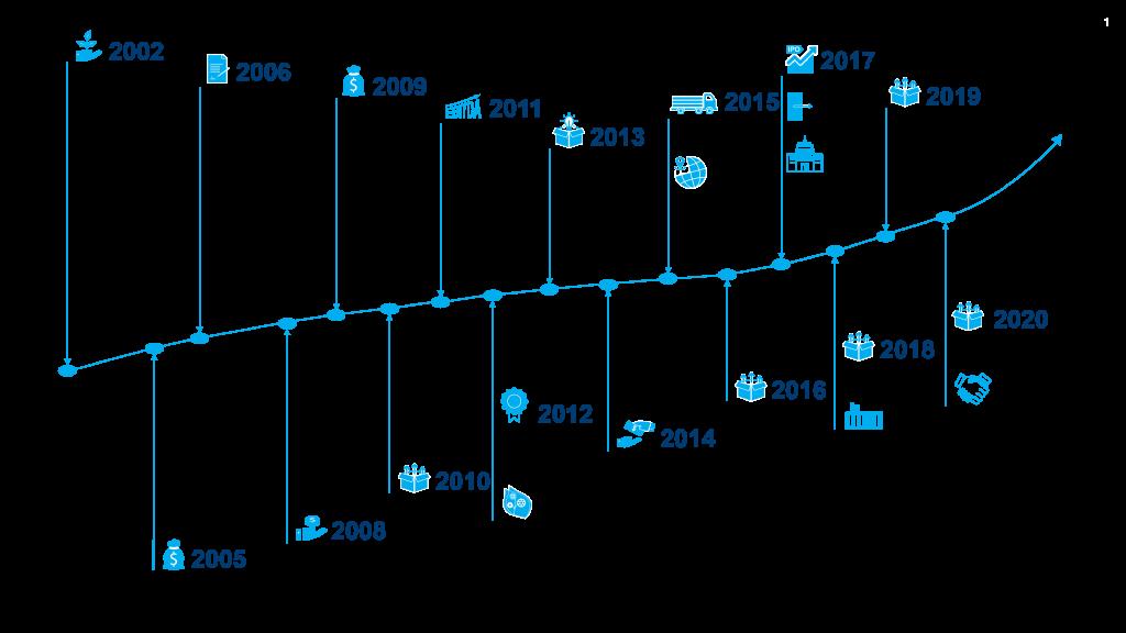 HyGear Milestones