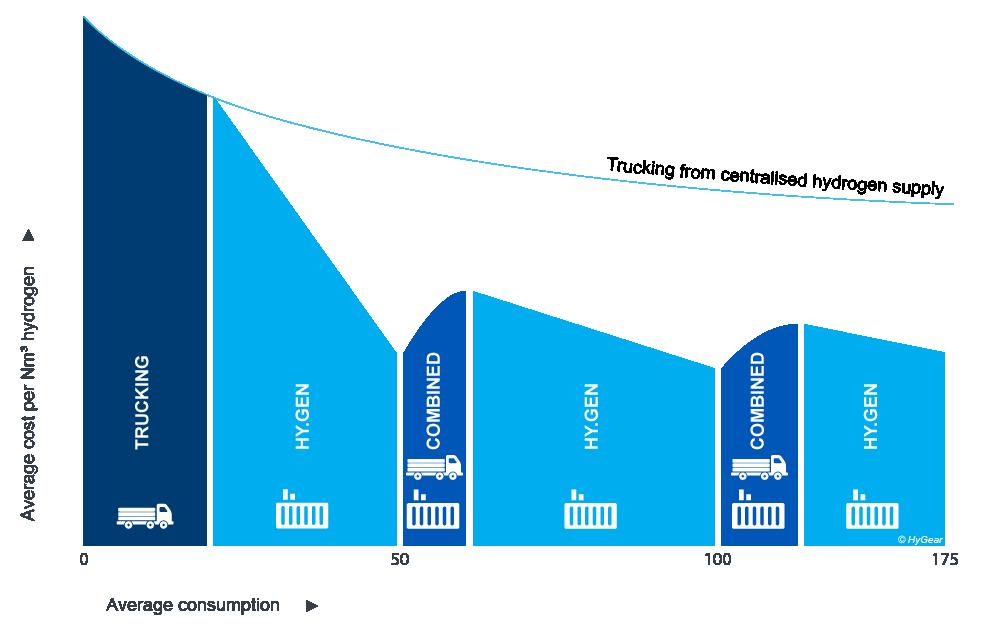 HyGear_average consumption graph