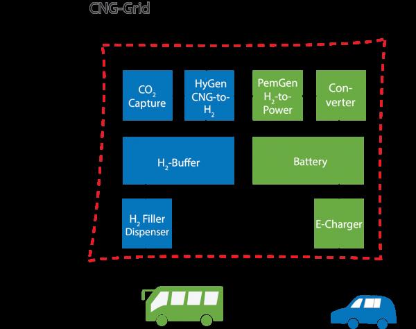 HyGear_Nedstack_Strukton Filler-charger